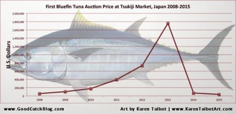 bluefin-tuna-auction-sale-price