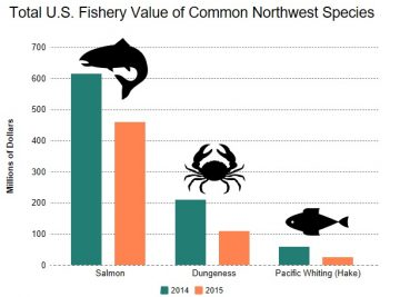 value-nw-fisheries